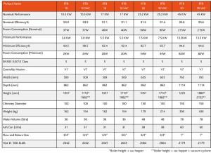 RTB Spec Table